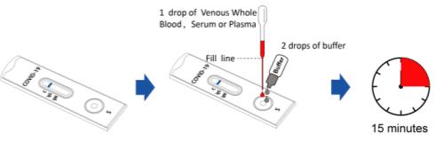 adding venous whole blood specimens
