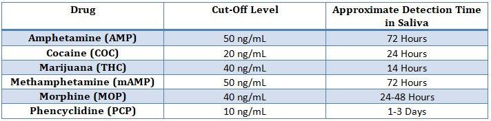 Cut-Off Levels