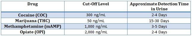 Cut-Offs