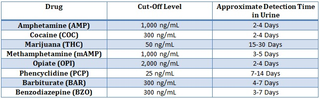 Cut-Off Chart