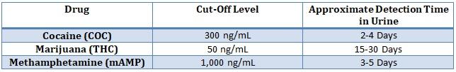 Cut-Off Charts