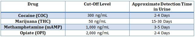 iCup drug test 4 Cut-Off Chart