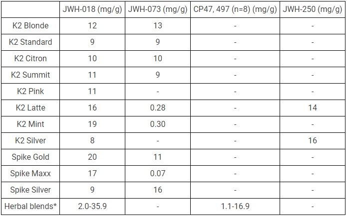 K2 Popular Compounds