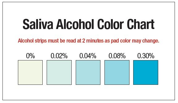 saliva alcohol color chart