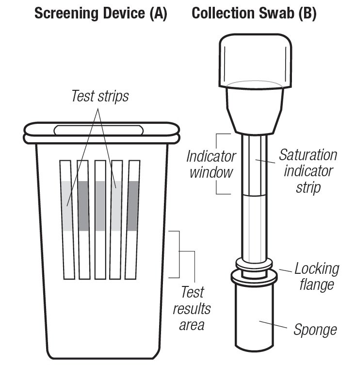 Saliva Drug Screen